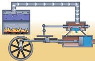 hoe werkt een stoommachine ?