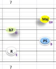 Ⅴ:E7 ②~⑤弦