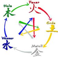 Die 5 chinesichen Elemente