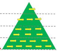 Un alignement stratégique permet de fédérer l'ensemble des collaborateurs de l'entreprise sur une même ligne stratégique. Hoshin Kanri est un processus d'alignement stratégique.