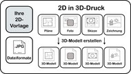 3D-Druck Dienstleistung 2D in 3D-Druck