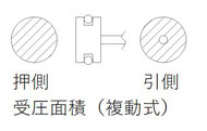 押出側に比べて引込側ではロッドがある分、圧力を受ける面積が小さくなります。