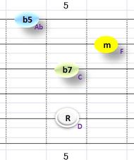 Ⅶ:Dm7b5 ①②③⑤弦