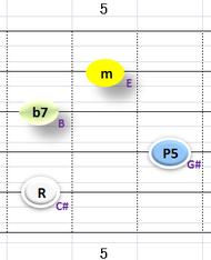 Ⅲ:C#m7 ②~⑤弦