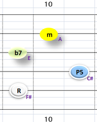 Ⅲ:F#m7 ②~⑤弦