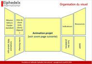 Organisation du management visuel de projet avec la méthode OBEYA lean. Accompagnement et formation.