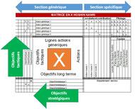 """La matrice en X ou """"x-matrix"""" est un outil de communication du Hoshin Kanri, pour formaliser la direction, les projets de changements et les pilotes."""