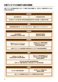 木質バイオマスに関連する国の支援策