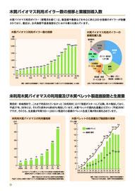 木質資源利用ボイラー数の推移