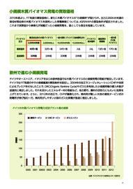 小規模木質バイオマス発電の買取価格
