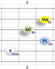 Ⅳ:CbM7(BM7と同音) ②~⑤弦
