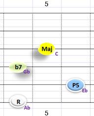 Ⅴ:Ab7 ③~⑥弦