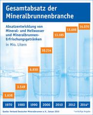 Grafik Gesamtumsatz Mineralbrunnen.jpg