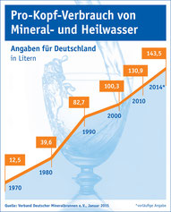 Grafik Pro Kopf Verbrauch Mineralwasser.jpg