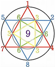 Source : Travaux de Romain Lights www.sacredarithmetic.com