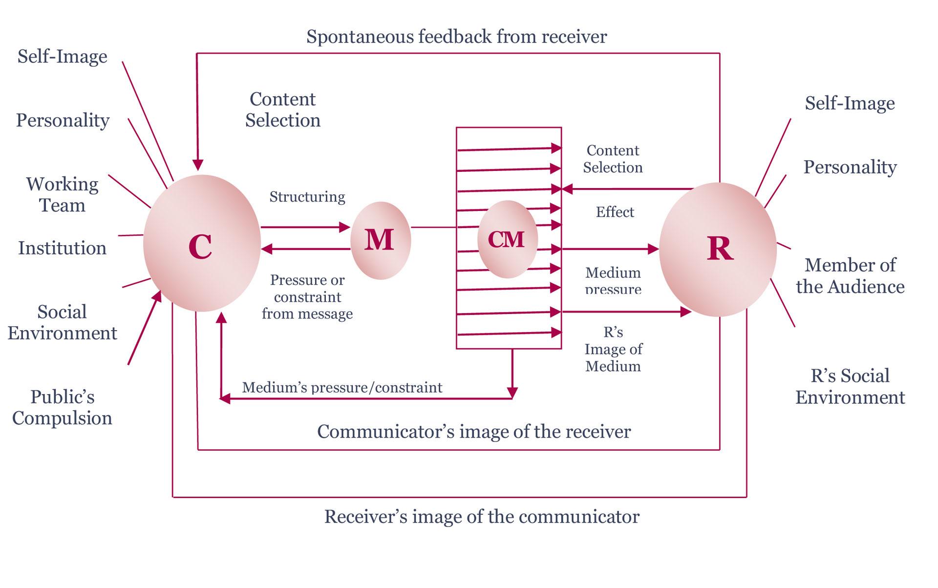 Maletzkes Model Comunicólogos