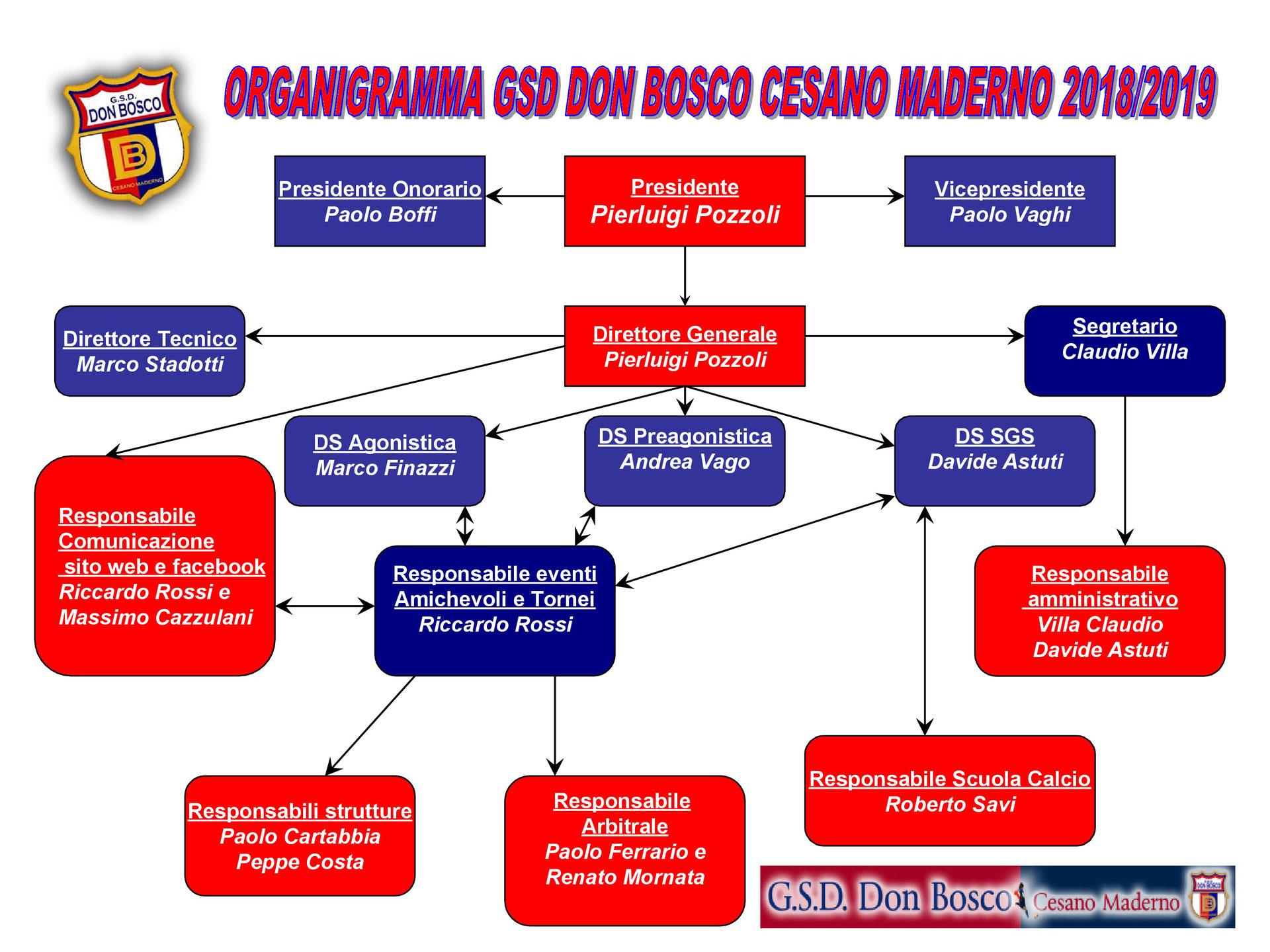 Organigramma - GS Don Bosco Cesano Maderno
