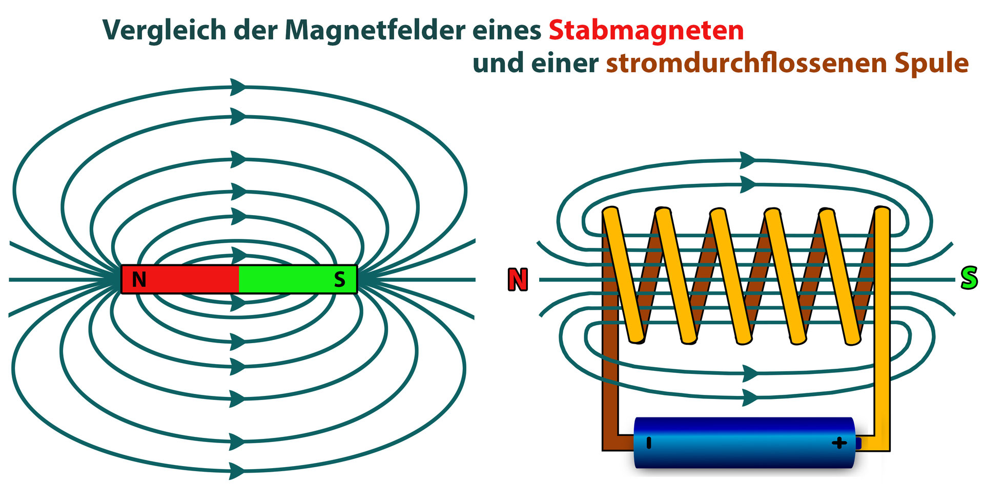 Elektromagnetismus - biohist - Links und Infos für Schüler