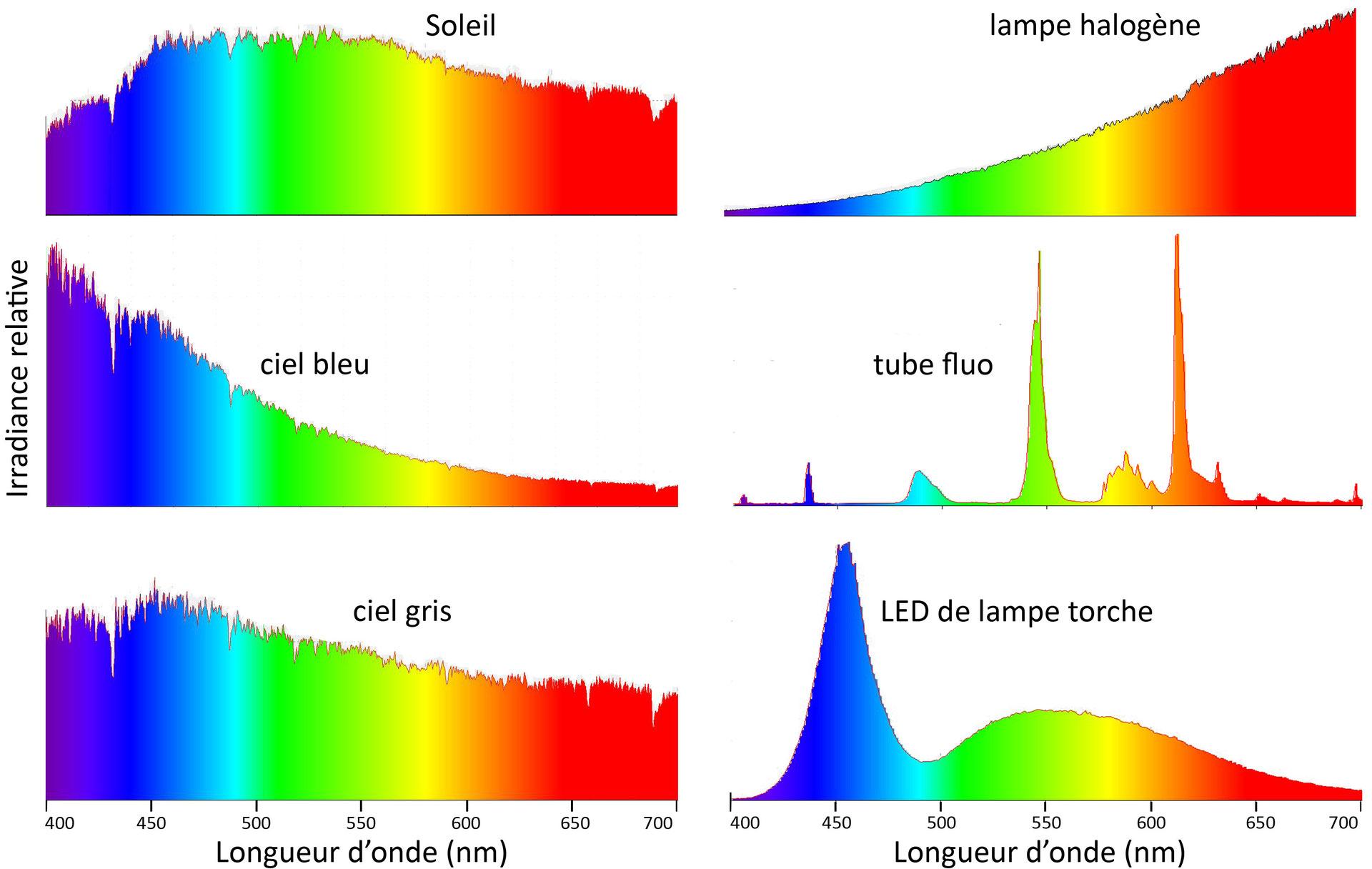 Bleu Et Vert Quel Couleur test de lunettes anti-lumière bleue - 1,2,3 couleurs