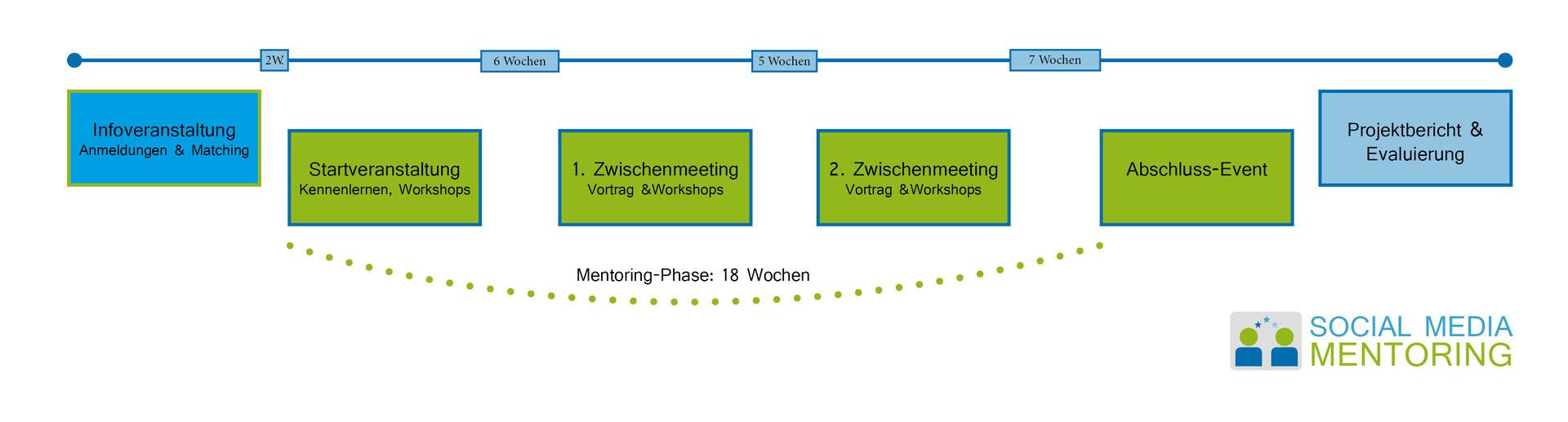 Matching-Prozess