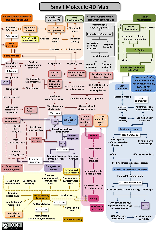 Drug Discovery Development And Deployment Maps Pharma