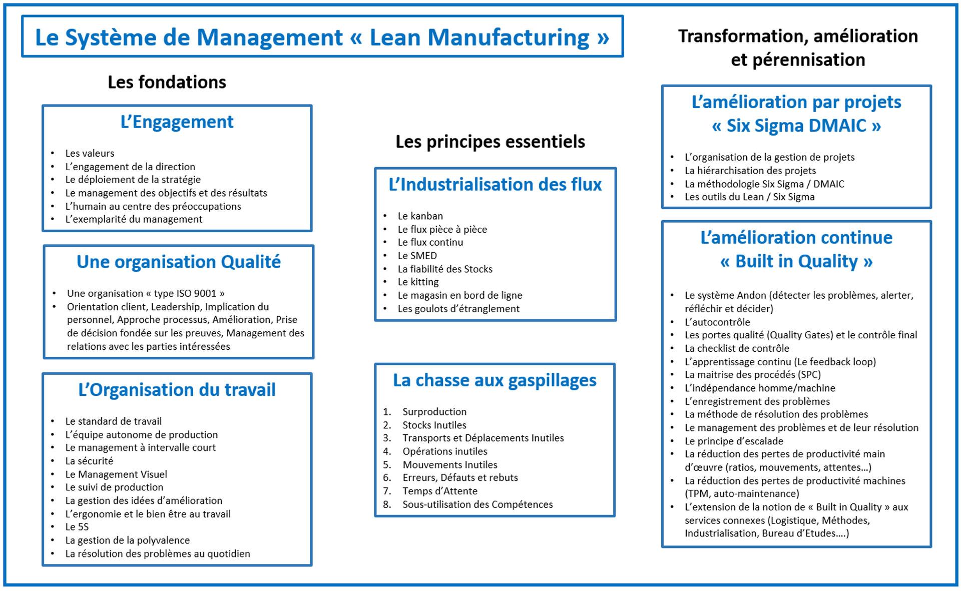 lean manufacturing - liqsis conseil