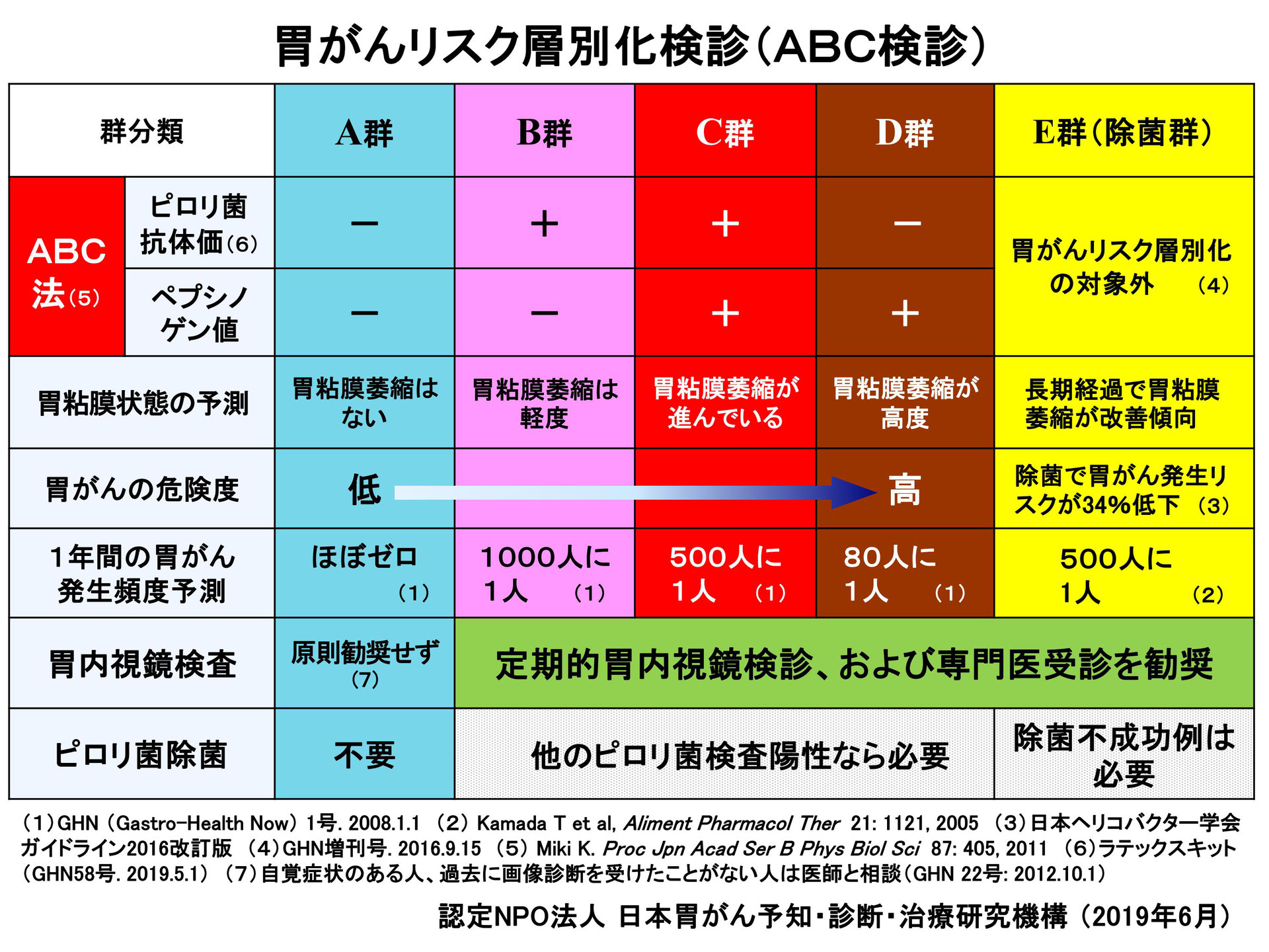 B 型 肝炎 ワクチン 値段