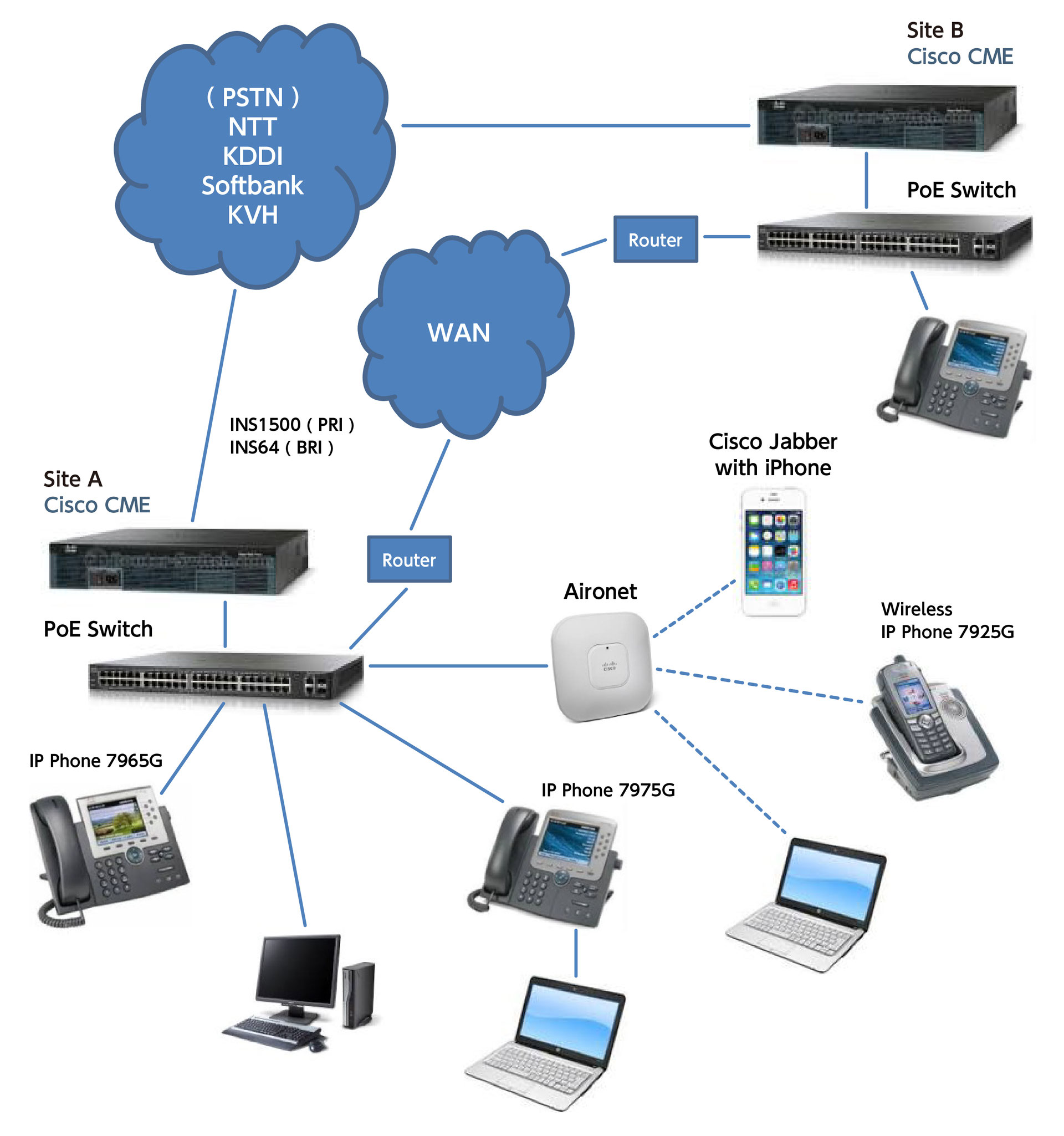 Pbx Telephone System Diagram