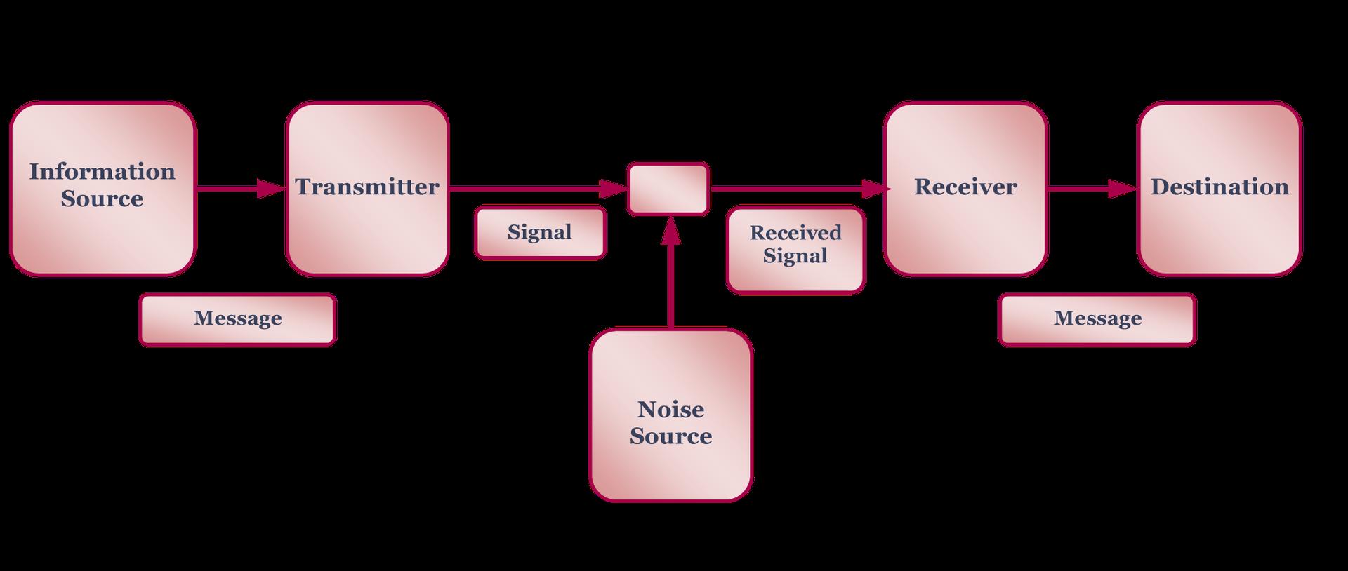 Mathematical Model Of Information Comunicólogos