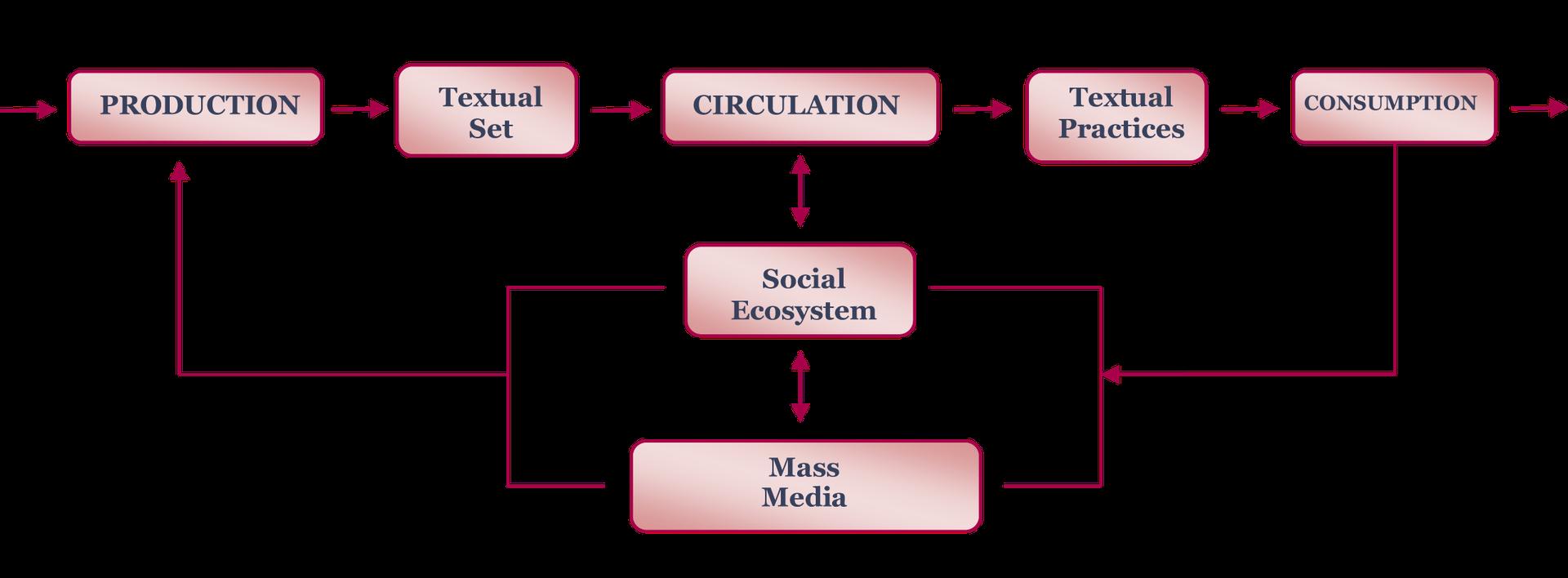 Semiotic Textual Model Comunicólogos