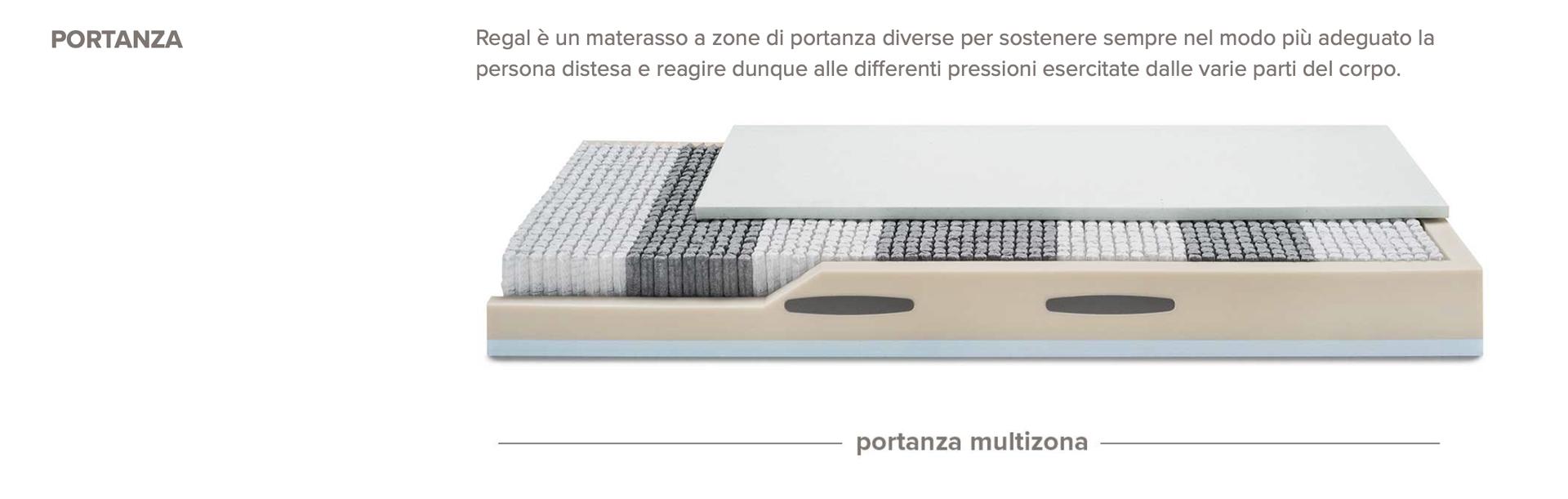 Materassi Cims Mobili Salerno Arredamento Per La Casa