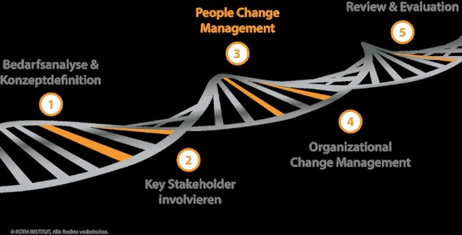 Change Management Beratung - ROTH INSTITUT