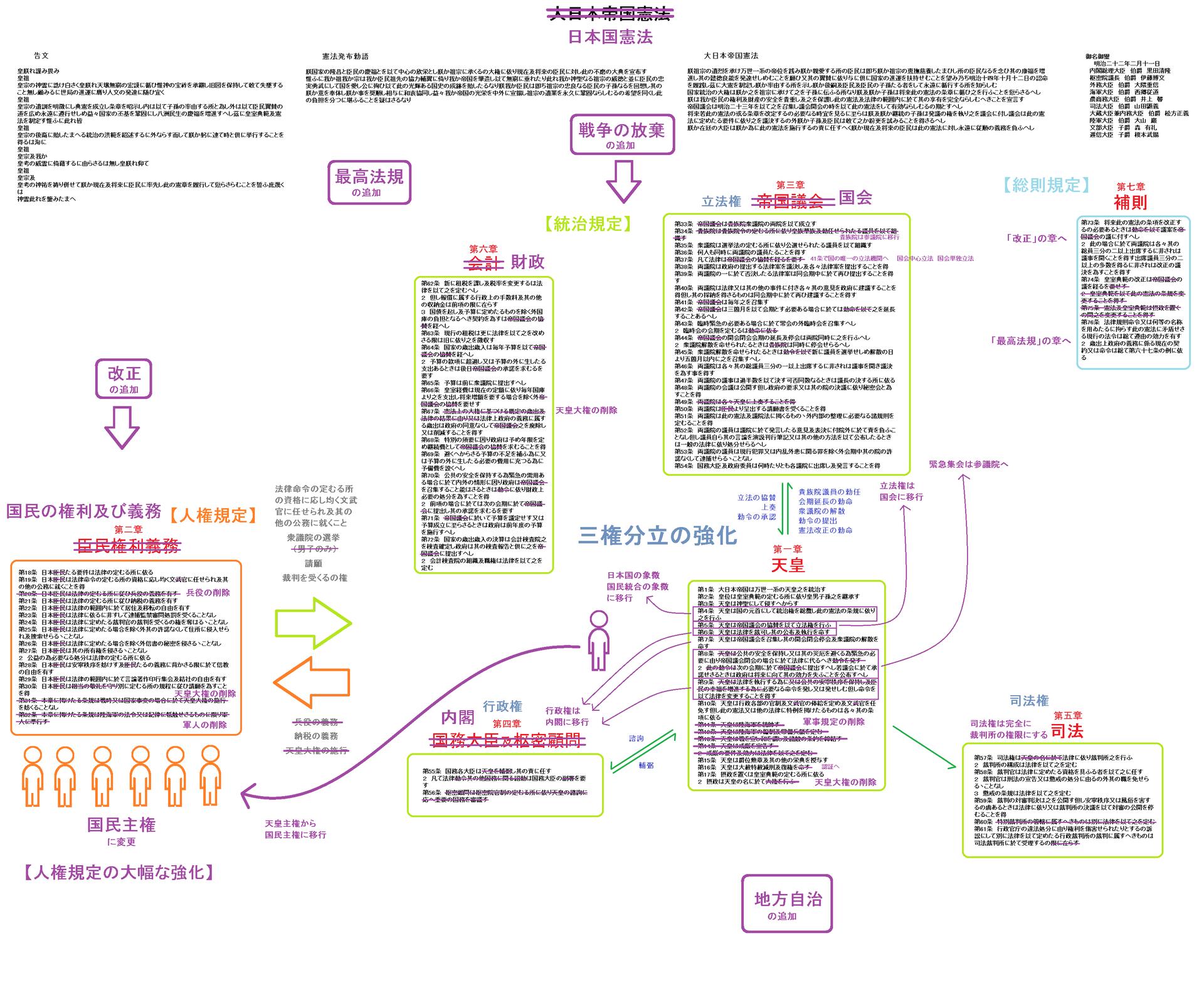 憲法の体系 - kenpokaisei