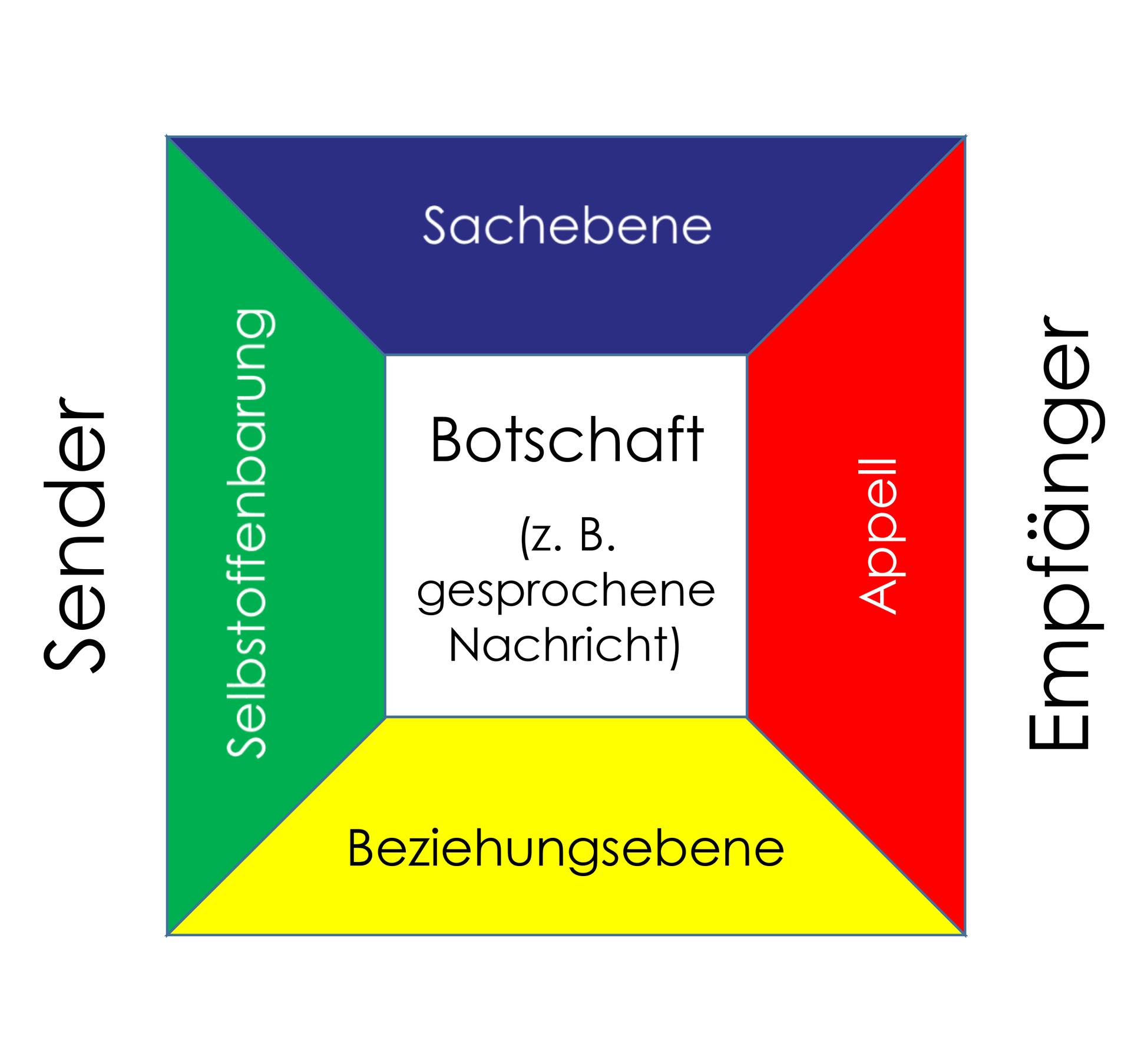 kommunikation im alltag step ing akademie fr vertrieb und kommunikation frankfurt am hessen - Kommunikationsquadrat Beispiel
