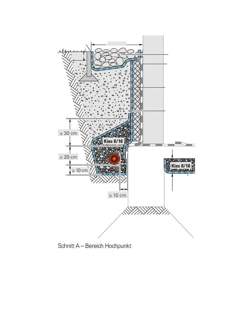 drainage eine sinnvolle erg nzung abtec der abdichtprofi. Black Bedroom Furniture Sets. Home Design Ideas