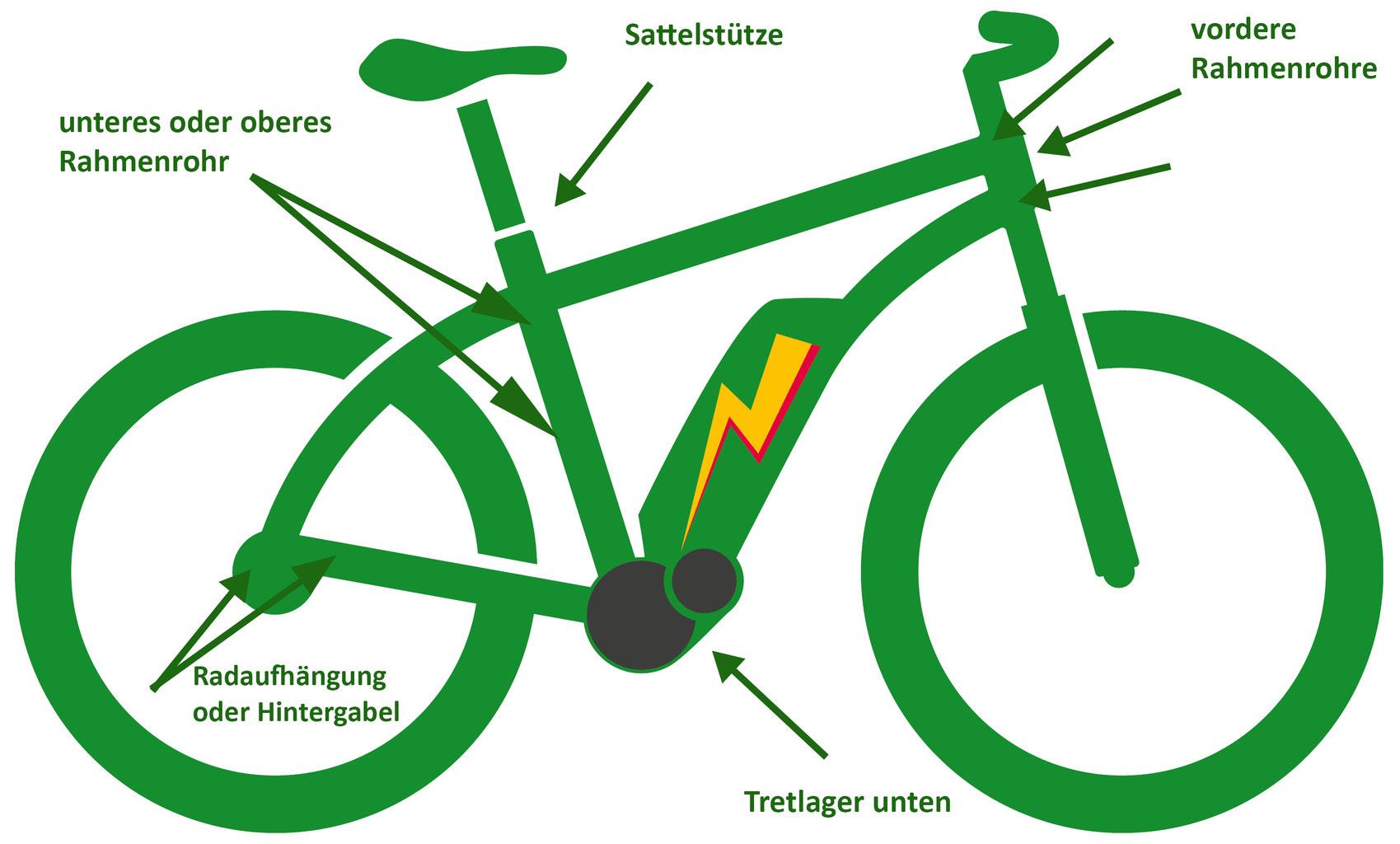 Wo ist die e-Bike Rahmennummer? - e-motion e-Bike Experten