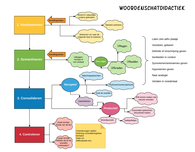 Woordenschat; struikelblok of springplank? - Lodie Colette