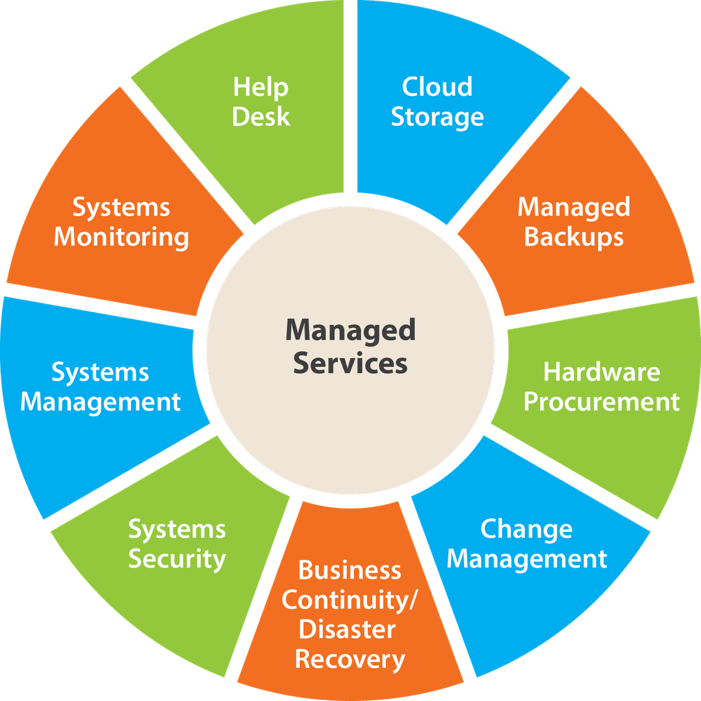 Managed It Mit Management Services Und Managed Services