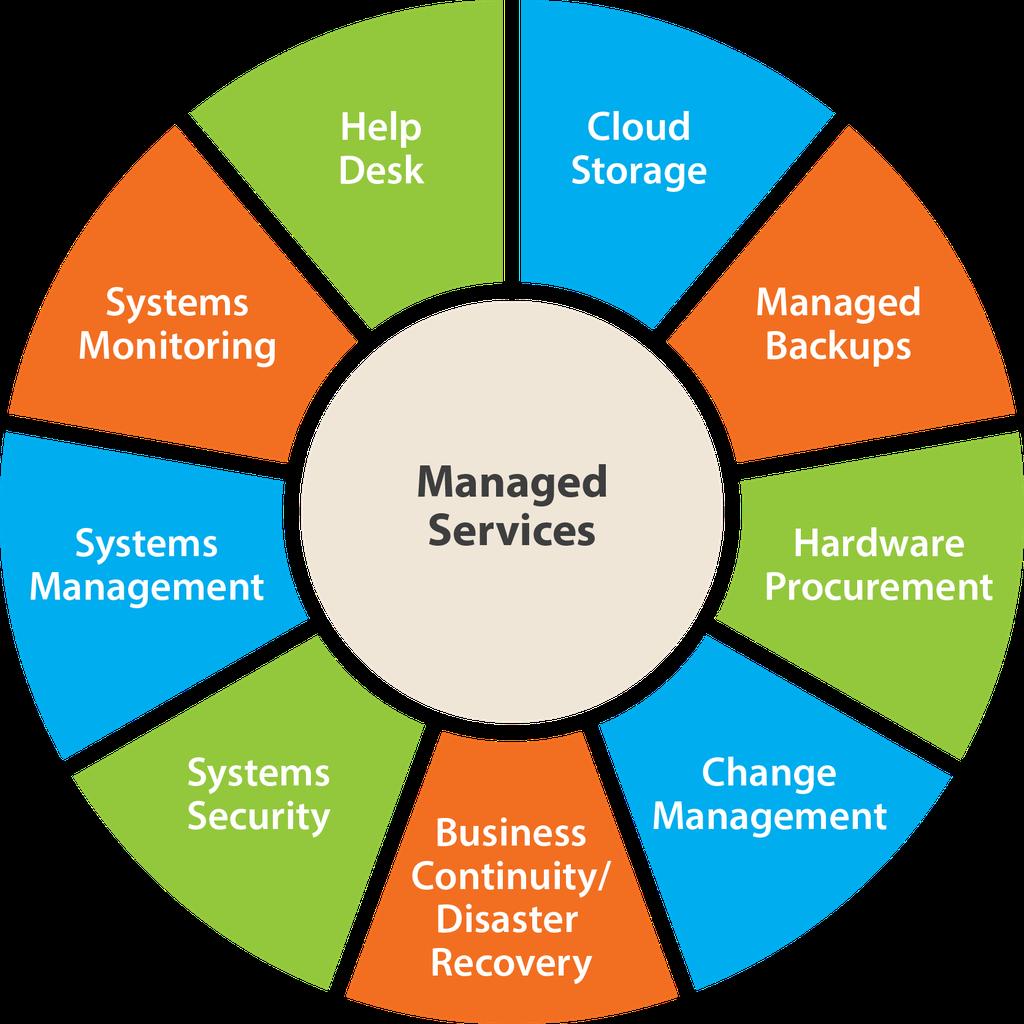 Managed It Mit Management Services Und Managed Services