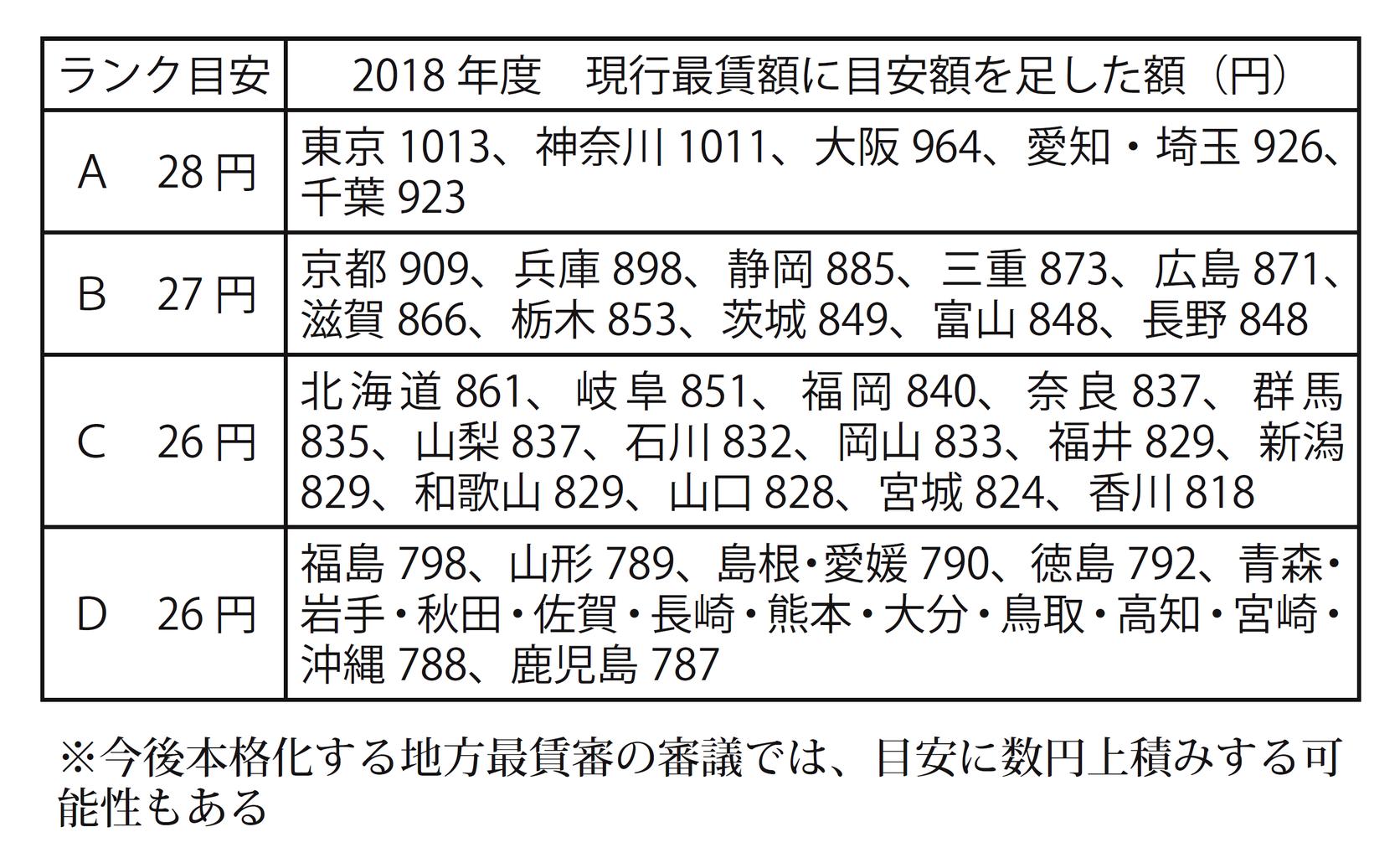 最低 東京 賃金 2021 都