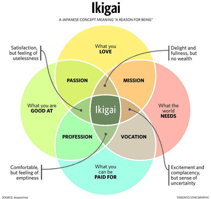 Concept of Ikigai Coaching