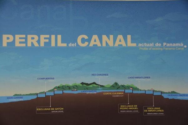 Profil des Panama Kanals