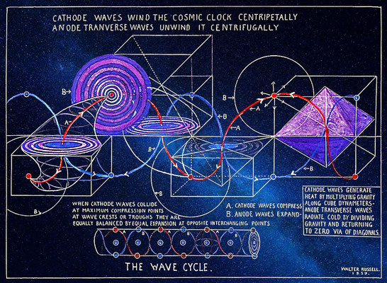 Periodic and cyclic table of elements of matter razon aurea walter russell images of the wave and the periodic table of elements urtaz Gallery