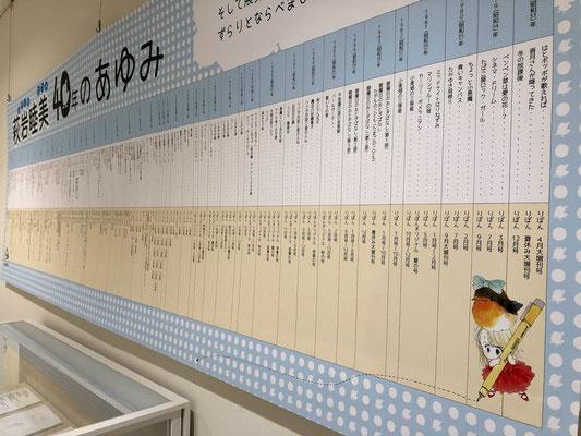 萩岩の40年を年表にまとめて下さいました!!図書の田中さん、そして学芸員のみなさん、ありがとうございました!!
