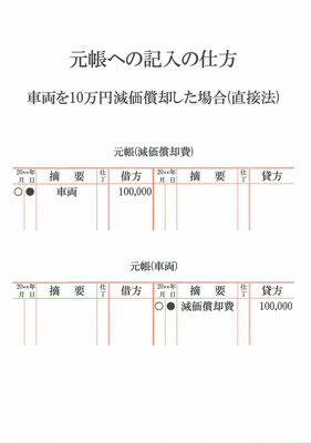 元帳(減価償却費・車両)