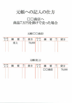 元帳(□□商店・売上)