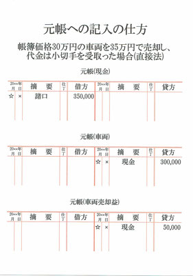 元帳(現金・車両・車両売却益)