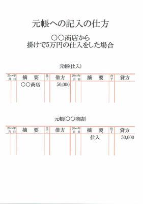 元帳(仕入・○○商店)