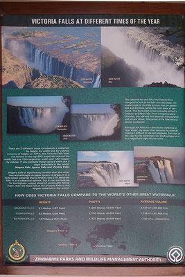Infotafel im Besucherzentrum des Victoria Falls Nationalpark.