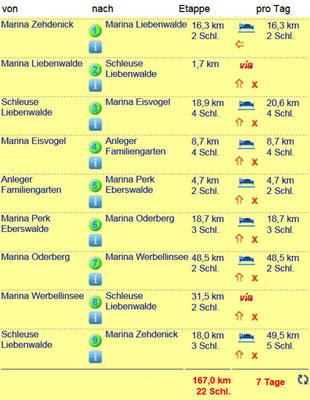 Etappenplan (Quelle Aqua Sirius: www.aquasirius.de)